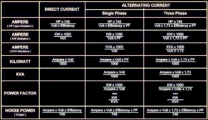 Rumus Menghitung Listrik kVa dan kWe | Adyatamagenset